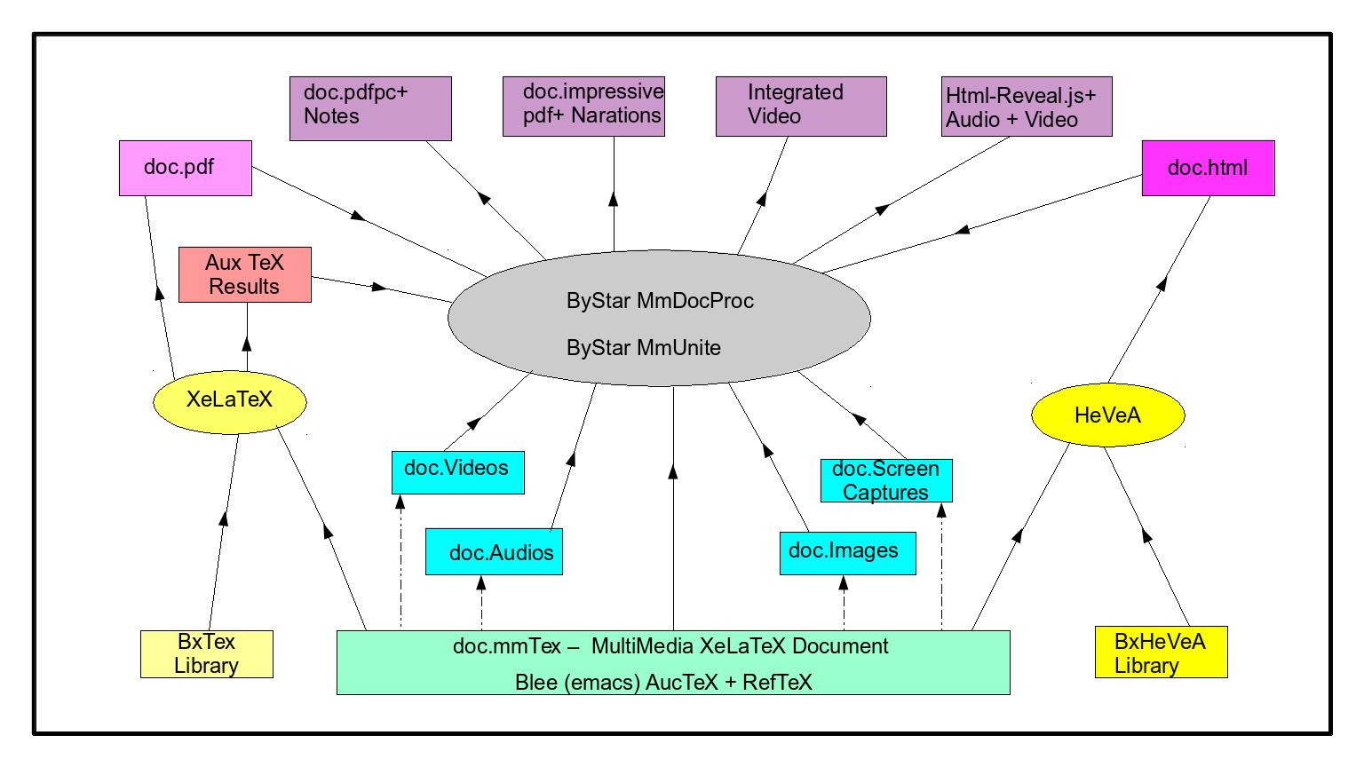 ByStar Autonomous Content Production, Publication and