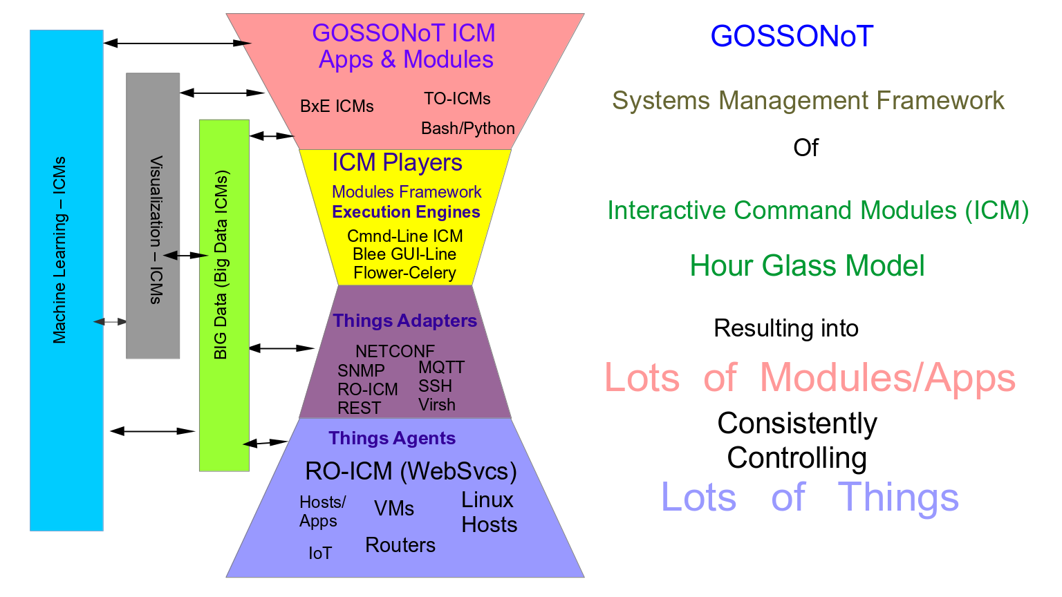 GOSSONoT: A Generalized Open-Source Self Organizing Network